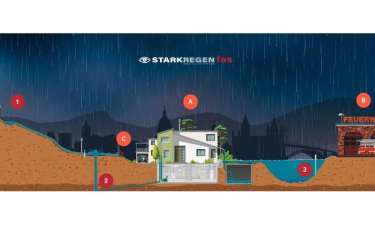 Probealarm des Starkregen-Frühalarmsystems (FAS) Veitsbronn