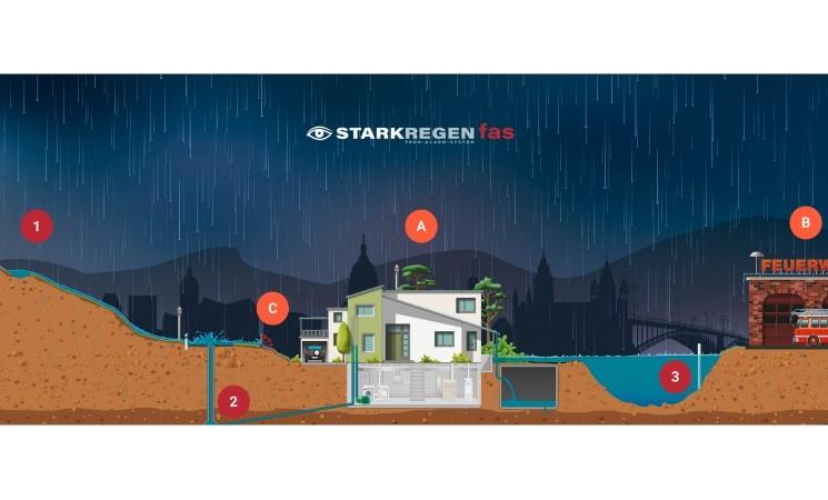 Starkregenschutz Veitsbronn