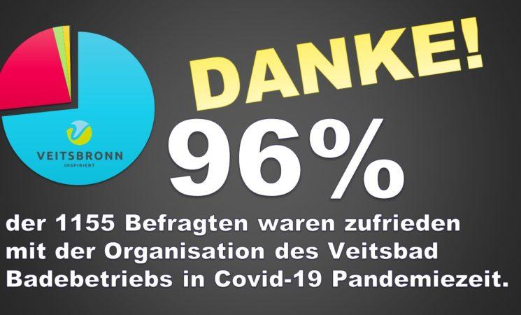 Ergebnisse Befragung Veitsbad