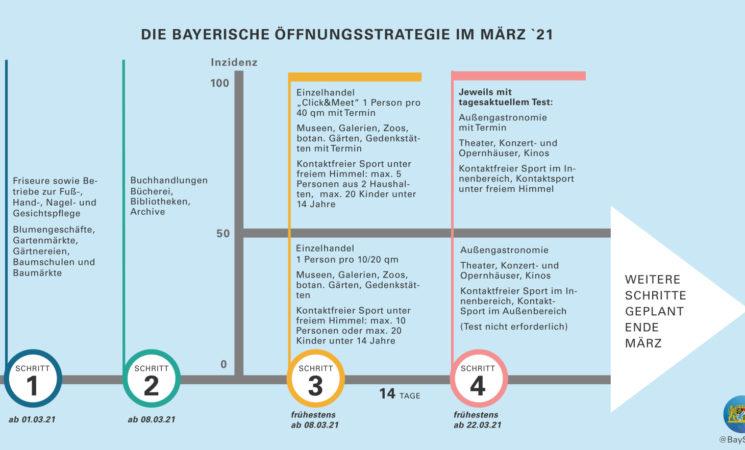 Bayerische Öffnungsstrategie im März